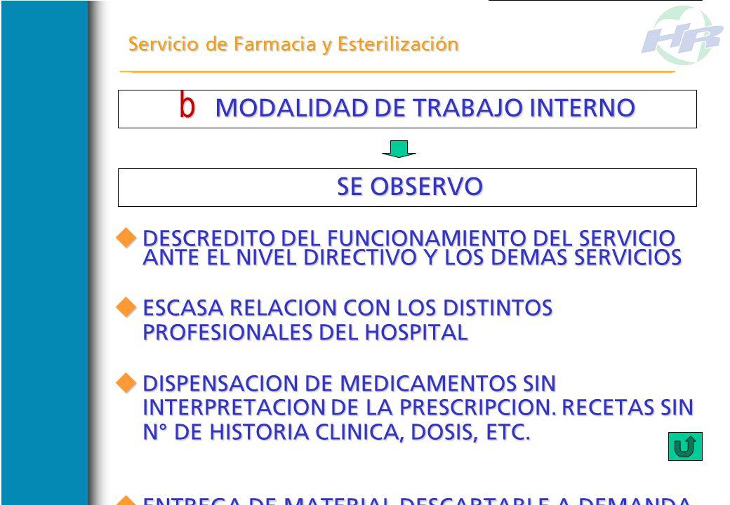 MODALIDAD DE TRABAJO INTERNO MODALIDAD DE TRABAJO INTERNO Servicio de Farmacia y Esterilización SE OBSERVO SE OBSERVO ESPACIO FÍSICO NO APROVECHADO ES
