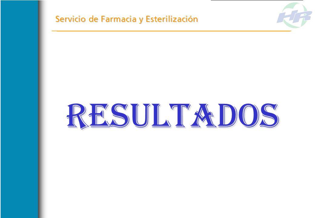 SOBRE EL FUNCIONAMIENTO SOBRE EL FUNCIONAMIENTO Servicio de Farmacia y Esterilización FARMACIA INTERNADOS FARMACIA INTERNADOS IMPLEMENTAR DISPENSACION