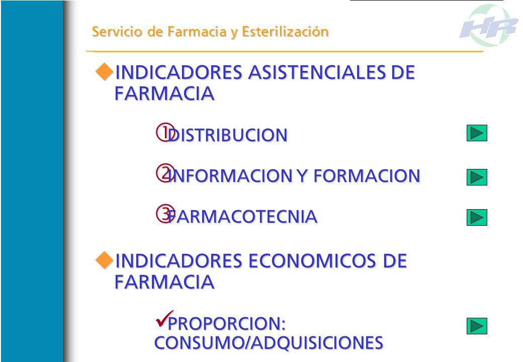 Servicio de Farmacia y Esterilización RESULTADOS