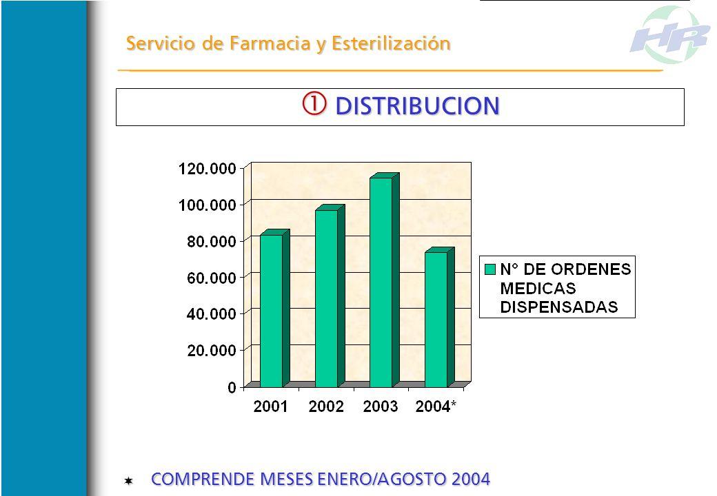 INDICADORES ASISTENCIALES DE FARMACIA INDICADORES ASISTENCIALES DE FARMACIA DISTRIBUCION DISTRIBUCION INFORMACION Y FORMACION INFORMACION Y FORMACION