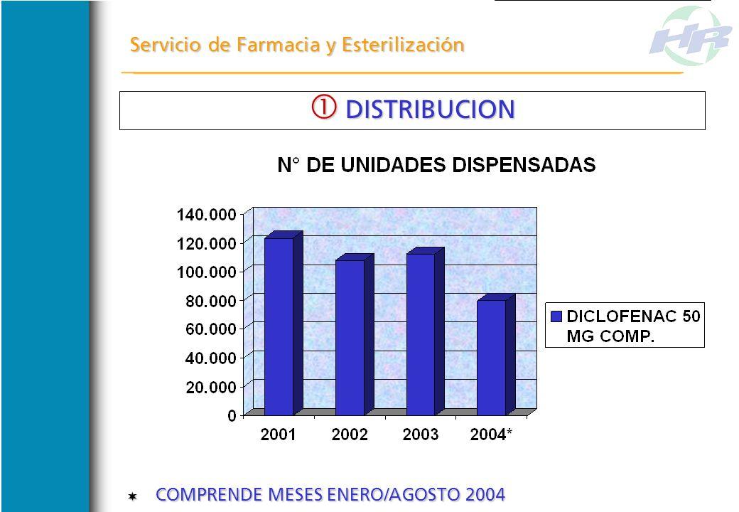 Servicio de Farmacia y Esterilización DISTRIBUCION DISTRIBUCION COMPRENDE MESES ENERO/AGOSTO 2004 COMPRENDE MESES ENERO/AGOSTO 2004