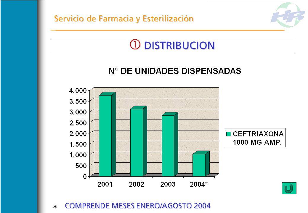 Servicio de Farmacia y Esterilización COMPRENDE MESES ENERO/AGOSTO 2004 COMPRENDE MESES ENERO/AGOSTO 2004 DISTRIBUCION DISTRIBUCION
