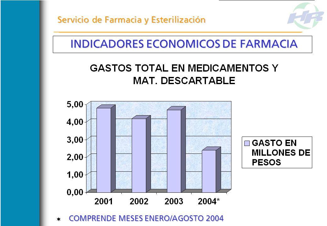 Servicio de Farmacia y Esterilización FARMACOTECNIA FARMACOTECNIA COMENZAMOS A LLEVAR REGISTROS DE LAS UNIDADES REENVASADAS EN NOVIEMBRE 2002. COMENZA