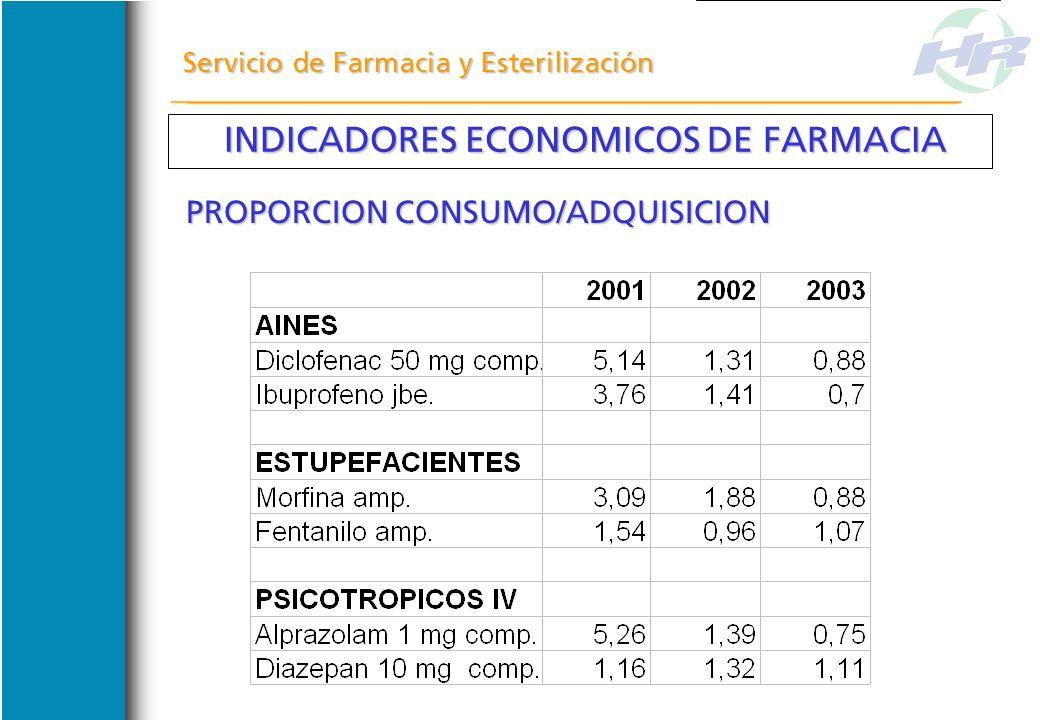 Servicio de Farmacia y Esterilización INDICADORES ECONOMICOS DE FARMACIA INDICADORES ECONOMICOS DE FARMACIA COMPRENDE MESES ENERO/AGOSTO 2004 COMPREND