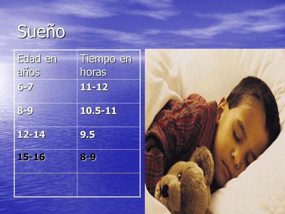 Requerimientos Higiénicos del Sueño La periodicidad. La periodicidad. La duración. La duración. La profundidad. La profundidad.