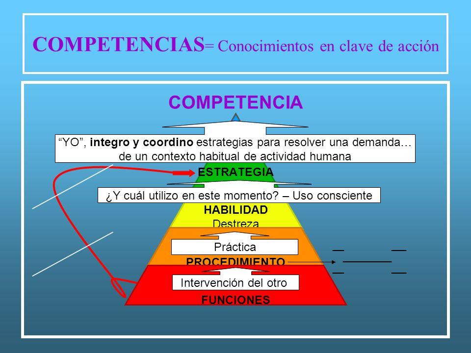 COMPETENCIAS = Conocimientos en clave de acción Intervención del otro Práctica ¿Y cuál utilizo en este momento? – Uso consciente YO, integro y coordin