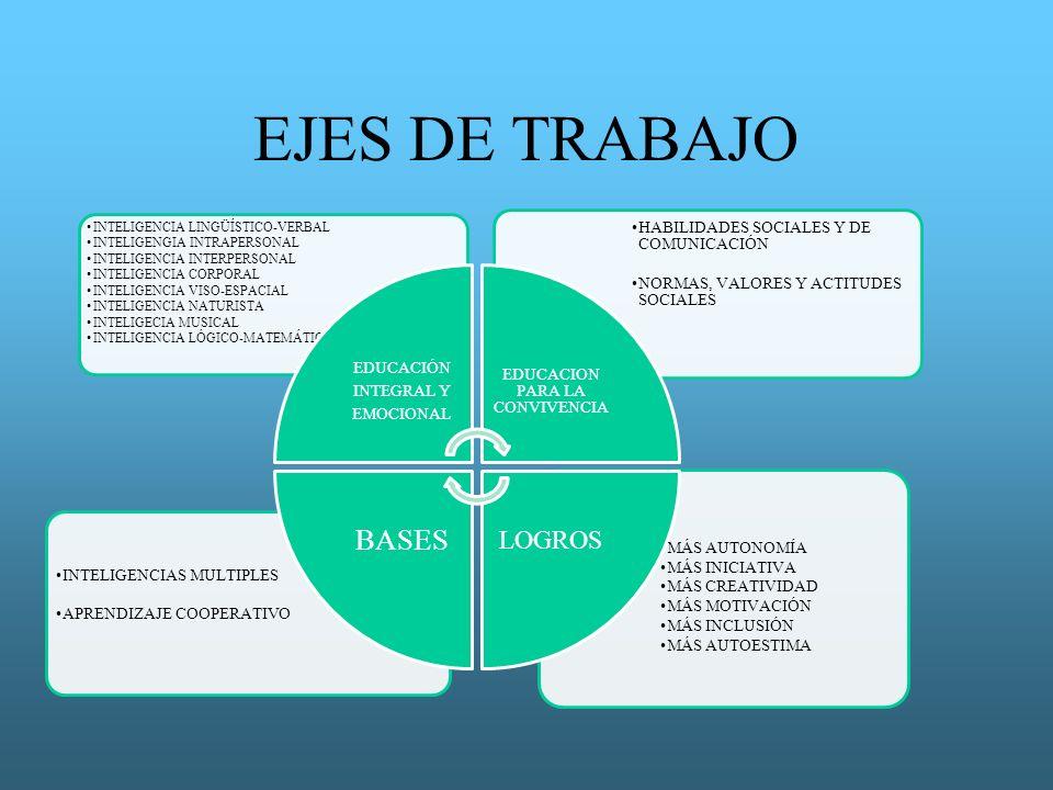 EJES DE TRABAJO MÁS AUTONOMÍA MÁS INICIATIVA MÁS CREATIVIDAD MÁS MOTIVACIÓN MÁS INCLUSIÓN MÁS AUTOESTIMA INTELIGENCIAS MULTIPLES APRENDIZAJE COOPERATIVO HABILIDADES SOCIALES Y DE COMUNICACIÓN NORMAS, VALORES Y ACTITUDES SOCIALES INTELIGENCIA LINGÜÍSTICO-VERBAL INTELIGENGIA INTRAPERSONAL INTELIGENCIA INTERPERSONAL INTELIGENCIA CORPORAL INTELIGENCIA VISO-ESPACIAL INTELIGENCIA NATURISTA INTELIGECIA MUSICAL INTELIGENCIA LÓGICO-MATEMÁTICA EDUCACIÓN INTEGRAL Y EMOCIONAL EDUCACION PARA LA CONVIVENCIA LOGROS BASES