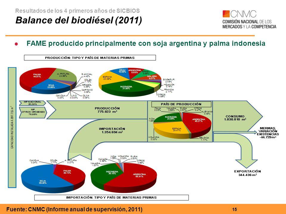 15 Resultados de los 4 primeros años de SICBIOS Balance del biodiésel (2011) Fuente: CNMC (Informe anual de supervisión, 2011) FAME producido principalmente con soja argentina y palma indonesia