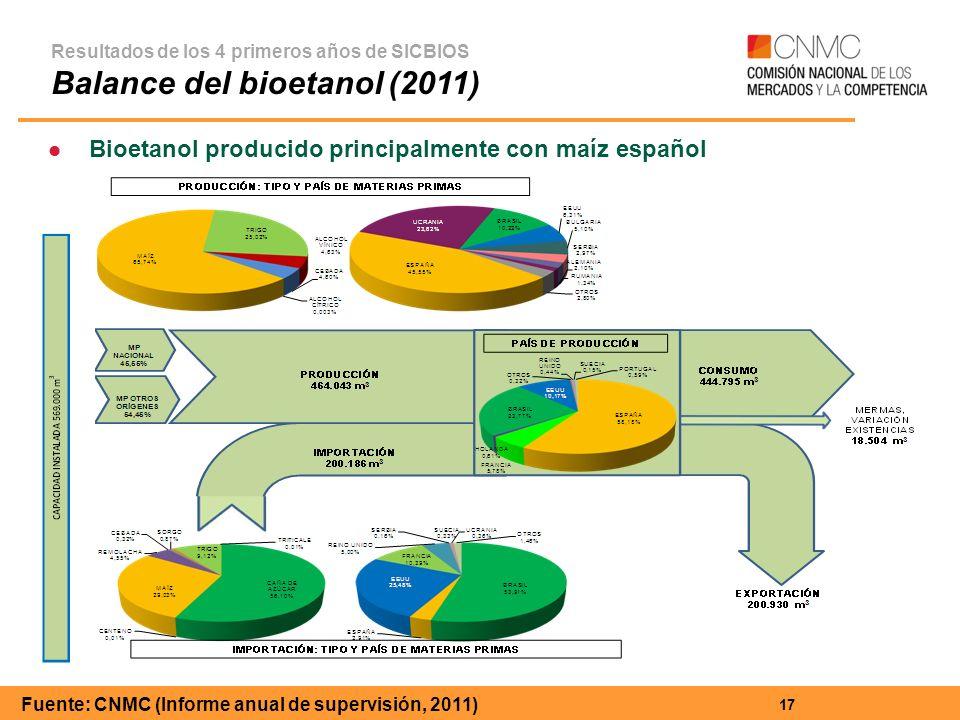17 Resultados de los 4 primeros años de SICBIOS Balance del bioetanol (2011) Bioetanol producido principalmente con maíz español Fuente: CNMC (Informe anual de supervisión, 2011)