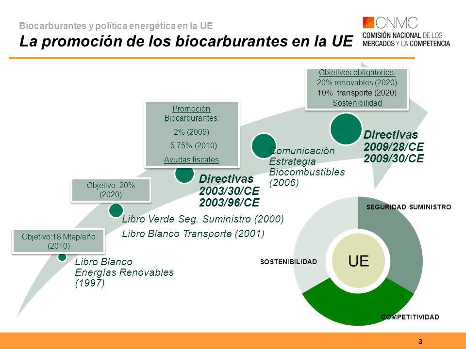 Biocarburantes y política energética en la UE La promoción de los biocarburantes en la UE 3 Objetivo:18 Mtep/año (2010) Objetivos obligatorios: 20% renovables (2020) 10% transporte (2020) Sostenibilidad Objetivos obligatorios: 20% renovables (2020) 10% transporte (2020) Sostenibilidad : Promoción Biocarburantes: 2% (2005) 5,75% (2010) Ayudas fiscales : Promoción Biocarburantes: 2% (2005) 5,75% (2010) Ayudas fiscales Objetivo: 20% (2020) SOSTENIBILIDAD SEGURIDAD SUMINISTRO COMPETITIVIDAD UE