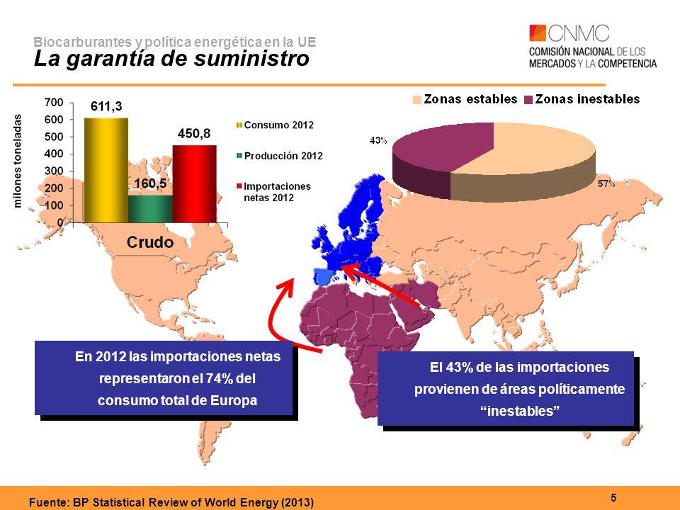 5 El 43% de las importaciones provienen de áreas políticamente inestables En 2012 las importaciones netas representaron el 74% del consumo total de Europa Biocarburantes y política energética en la UE La garantía de suministro Fuente: BP Statistical Review of World Energy (2013)