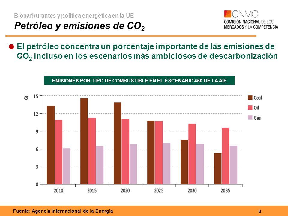 7 Biocarburantes y política energética en la UE El consumo de biocarburantes en la UE Fuente: EurObservER (2013) Crecimiento exponencial del consumo desde 2003 Ralentización a partir de 2011