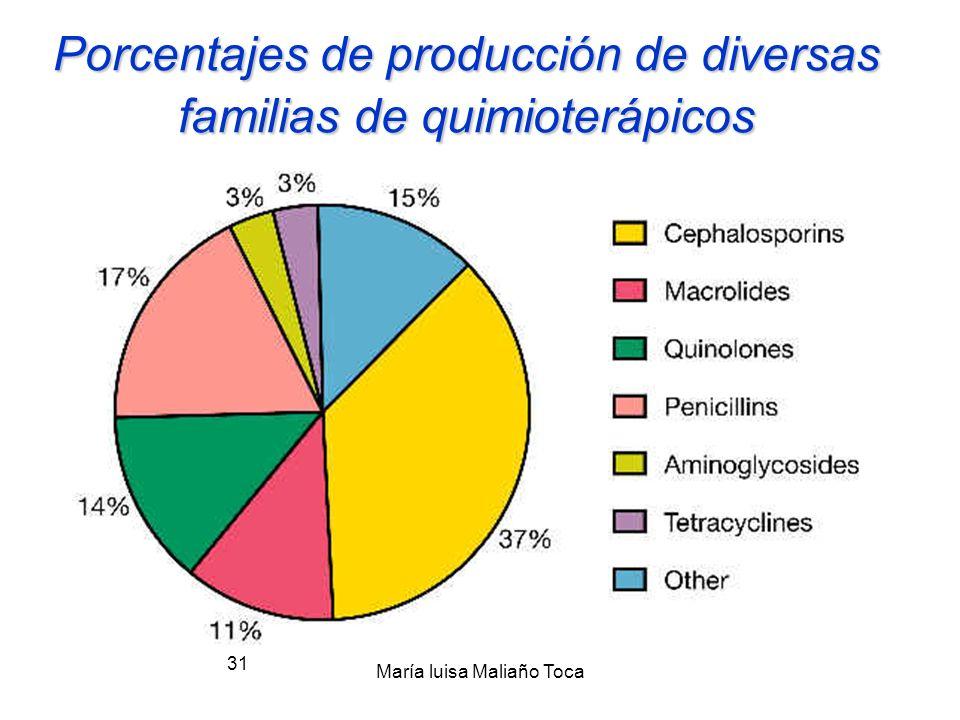 María luisa Maliaño Toca 30 antimetabolitos, incluyendo la TRIMETROPINA Y LAS SULFONAMIDAS, que bloquean pasos metabólicos específicos esenciales para