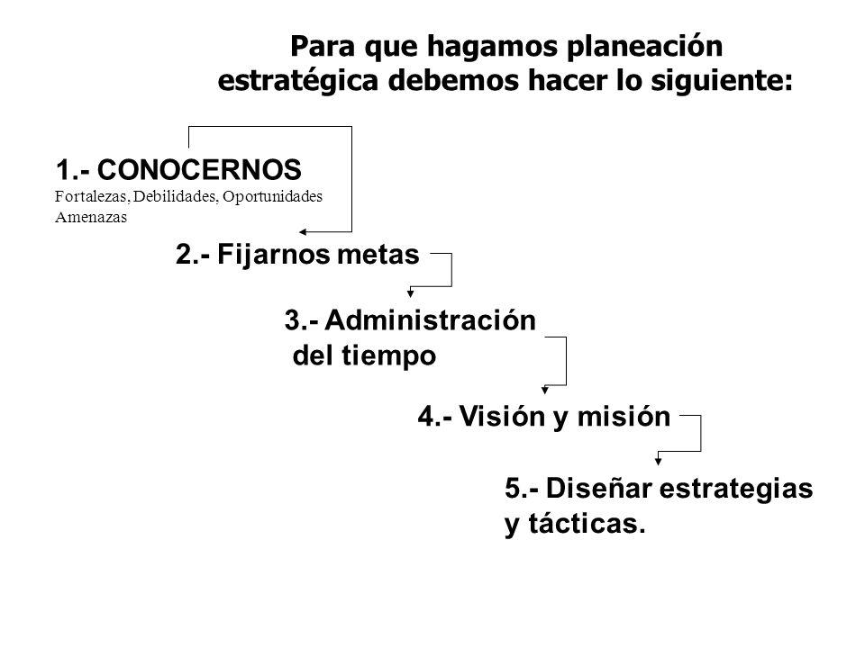 Para que hagamos planeación estratégica debemos hacer lo siguiente: 1.- CONOCERNOS Fortalezas, Debilidades, Oportunidades Amenazas 2.- Fijarnos metas 3.- Administración del tiempo 4.- Visión y misión 5.- Diseñar estrategias y tácticas.