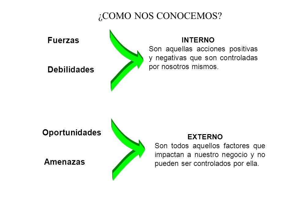 Fuerzas Debilidades INTERNO Son aquellas acciones positivas y negativas que son controladas por nosotros mismos.