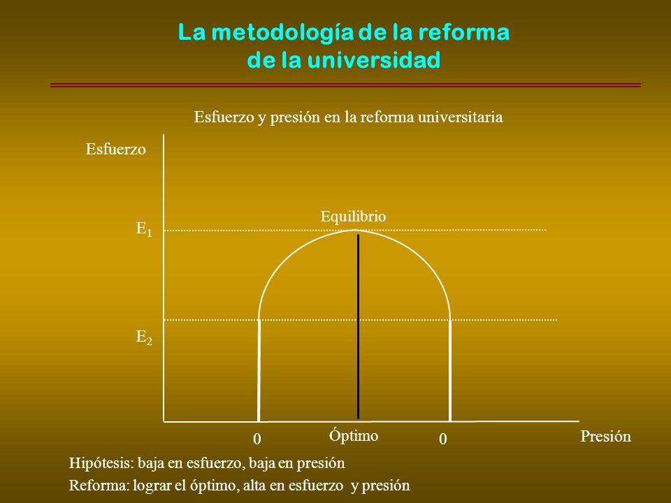 Esfuerzo E1E1 E2E2 0 Presión Esfuerzo y presión en la reforma universitaria Hipótesis: baja en esfuerzo, baja en presión Reforma: lograr el óptimo, alta en esfuerzo y presión 0 Óptimo Equilibrio La metodología de la reforma de la universidad