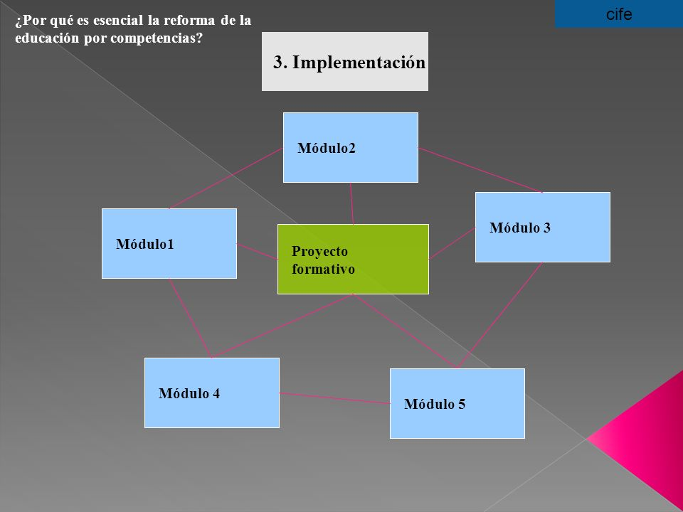 ¿Por qué es esencial la reforma de la educación por competencias? 3. Implementación Módulo2 Proyecto formativo cife Módulo 4 Módulo 3 Módulo1 Módulo 5
