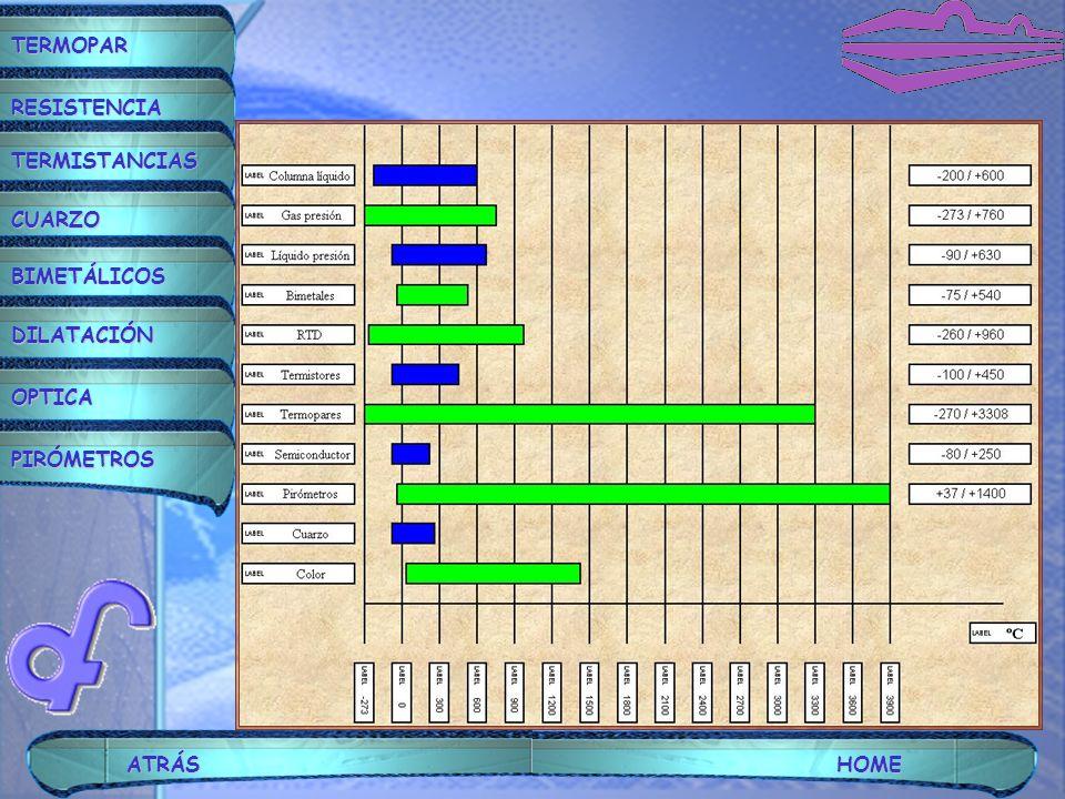 C asos: Neumáticos- eléctricos: Sensor tipo bulbo; Señal de 4 a 20 mA; Regulación electrónica.