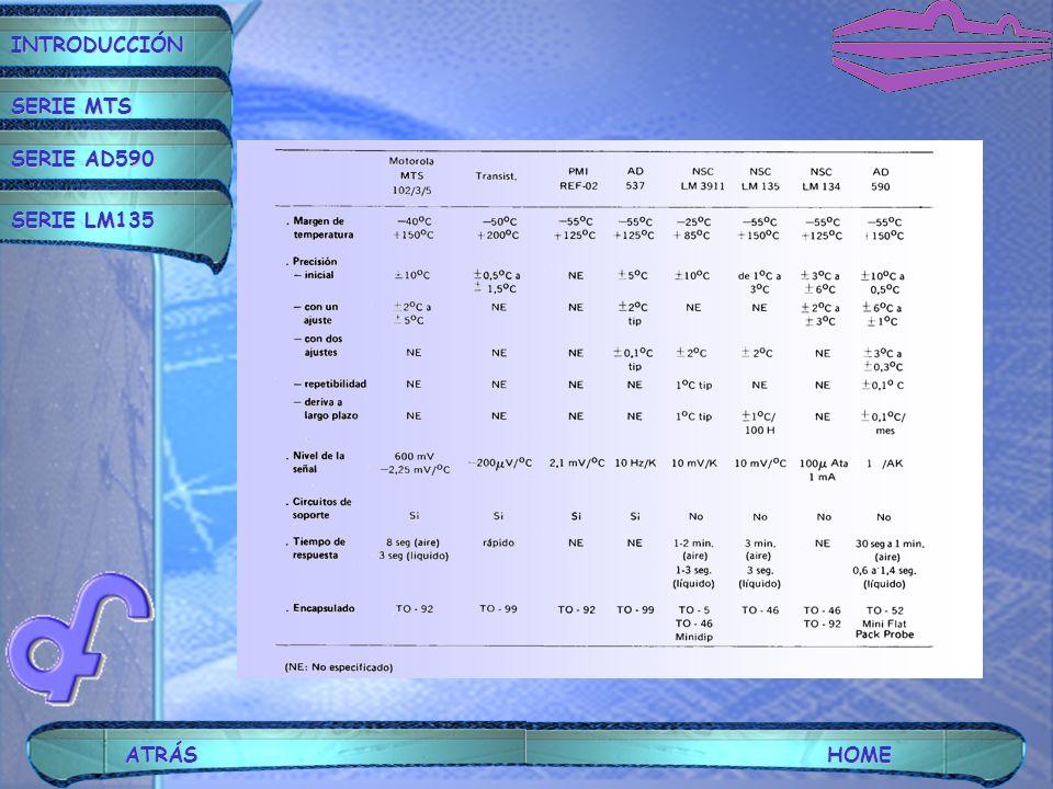 INTRODUCCIÓN SERIE MTS SERIE AD590 SERIE LM135 ATRÁSHOME