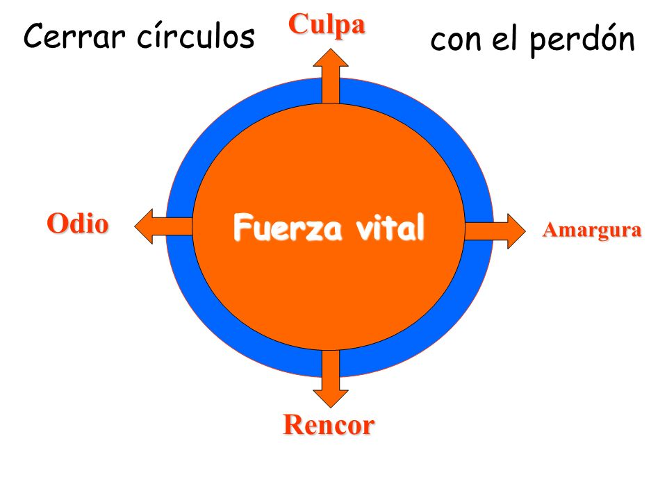 Cerrar círculos Odio Amargura Culpa Rencor Fuerza vital con el perdón