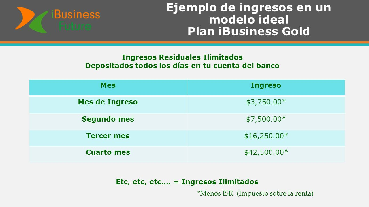 Ejemplo de ingresos en un modelo ideal Plan iBusiness Gold *Menos ISR (Impuesto sobre la renta) MesIngreso Mes de Ingreso$3,750.00* Segundo mes$7,500.00* Tercer mes$16,250.00* Cuarto mes$42,500.00* Ingresos Residuales Ilimitados Depositados todos los días en tu cuenta del banco Etc, etc, etc….