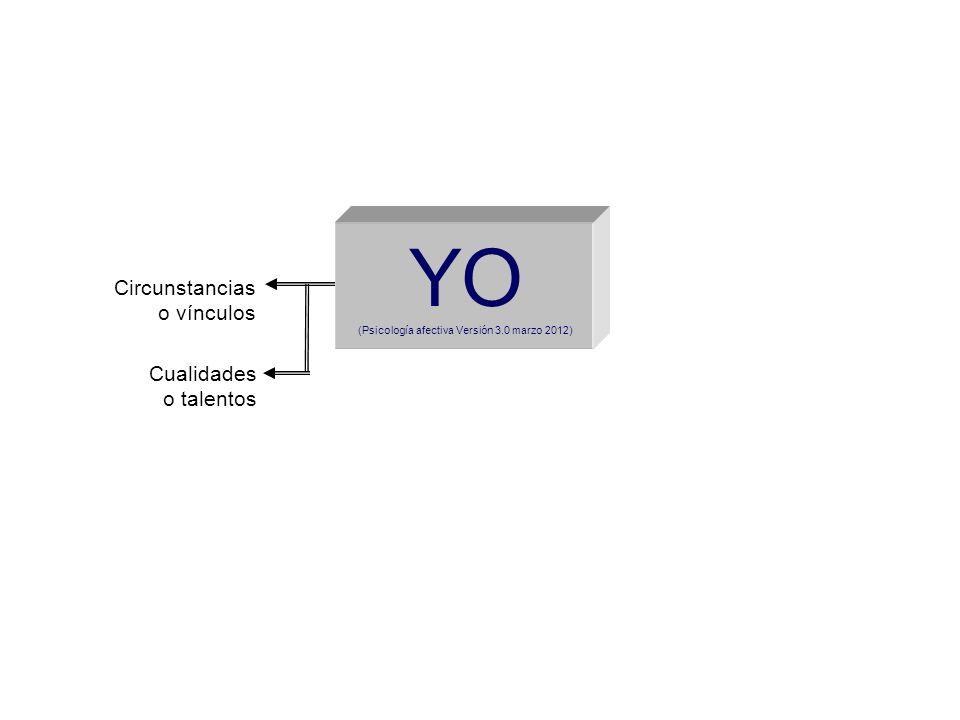 YO (Psicología afectiva Versión 3.0 marzo 2012) Circunstancias o vínculos Cualidades o talentos