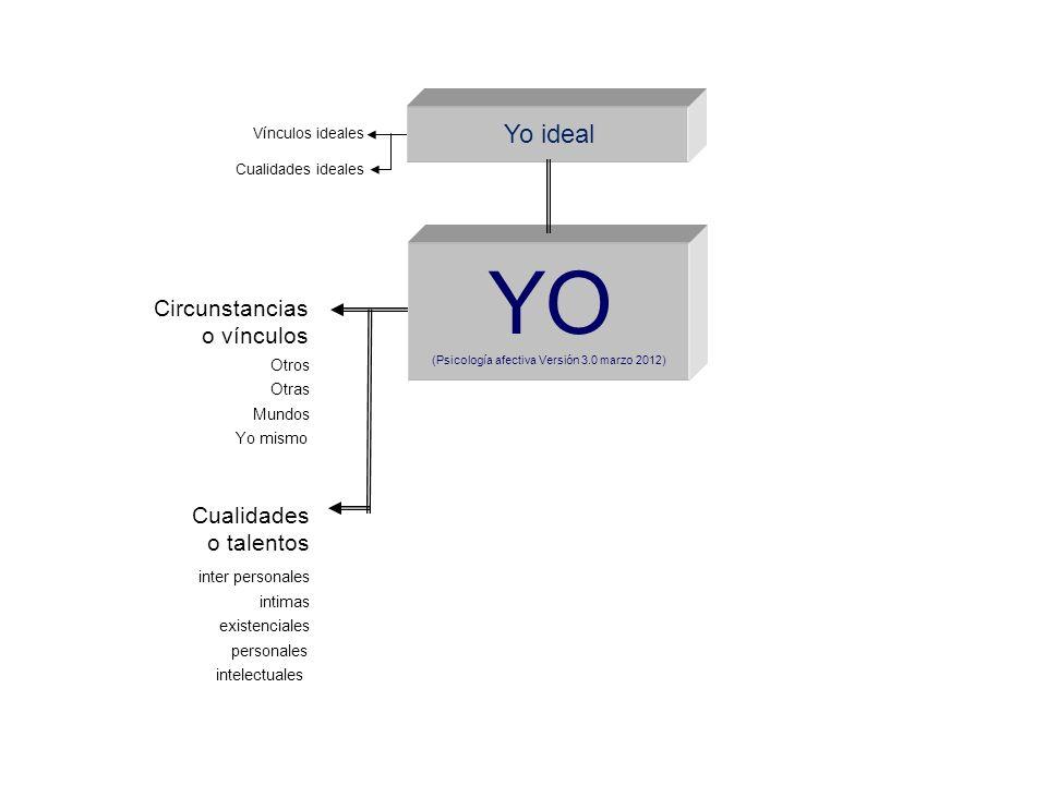 YO (Psicología afectiva Versión 3.0 marzo 2012) Yo ideal Vínculos ideales Cualidades ideales Circunstancias o vínculos Cualidades o talentos inter per