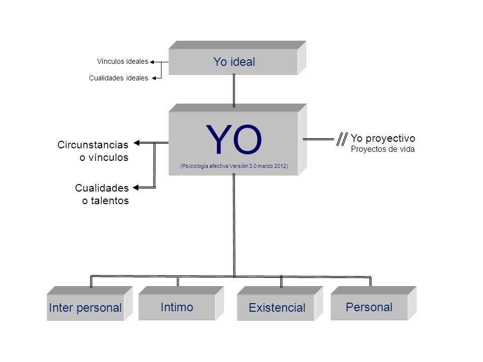 YO (Psicología afectiva Versión 3.0 marzo 2012) Yo proyectivo Proyectos de vida Inter personal Intimo Existencial Personal Yo ideal Vínculos ideales C