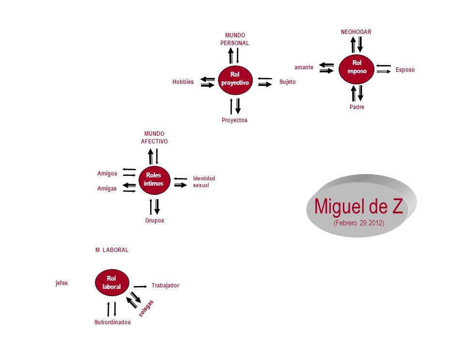 Miguel de Z (Febrero 29 2012) Rol esposo NEOHOGAR Padre amante Esposo Rol proyectivo Hobbies MUNDO PERSONAL Proyectos Sujeto Roles íntimos Amigos Grup
