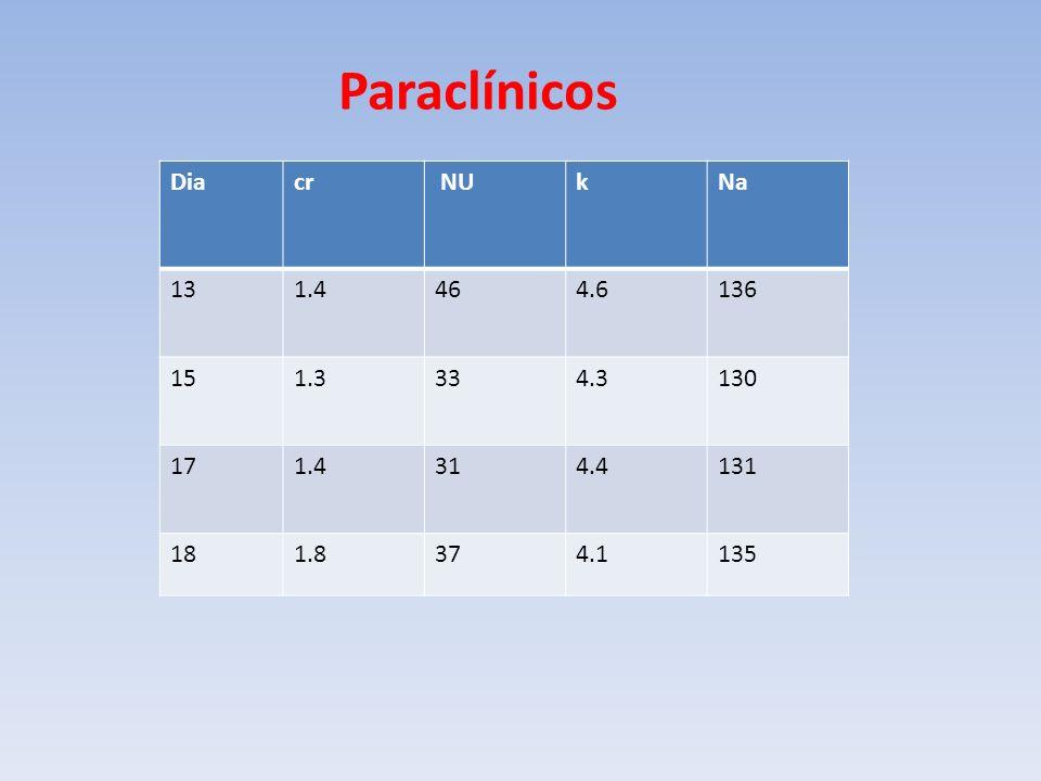 Paraclínicos Diacr NUkNa 131.4464.6136 151.3334.3130 171.4314.4131 181.8374.1135