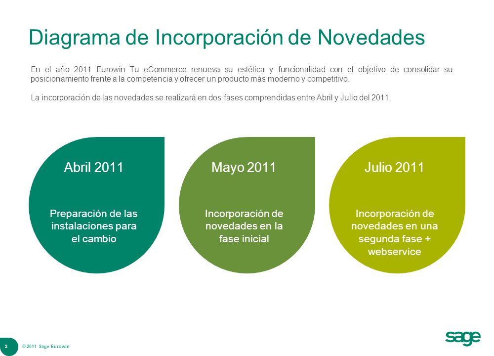 3 © 2008 Sage Diagrama de Incorporación de Novedades Abril 2011 Preparación de las instalaciones para el cambio Mayo 2011 Incorporación de novedades e