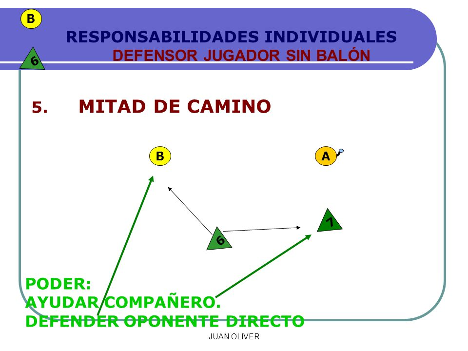 JUAN OLIVER RESPONSABILIDADES INDIVIDUALES DEFENSOR JUGADOR SIN BALÓN 5.