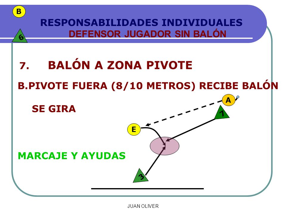 JUAN OLIVER RESPONSABILIDADES INDIVIDUALES DEFENSOR JUGADOR SIN BALÓN 7.