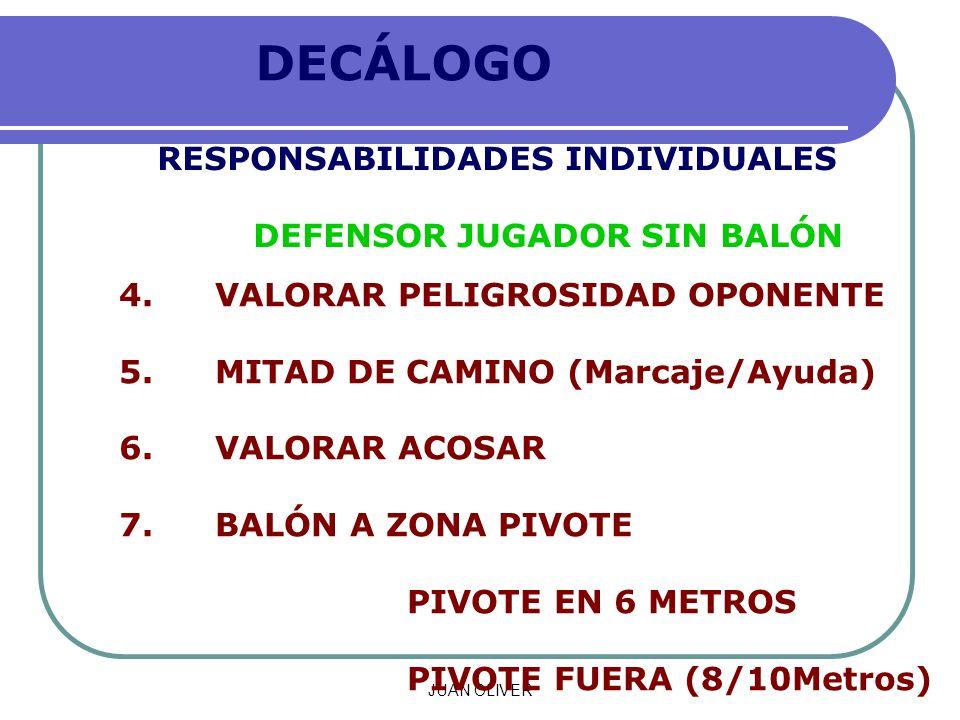 JUAN OLIVER DECÁLOGO RESPONSABILIDADES INDIVIDUALES DEFENSOR JUGADOR SIN BALÓN 4.