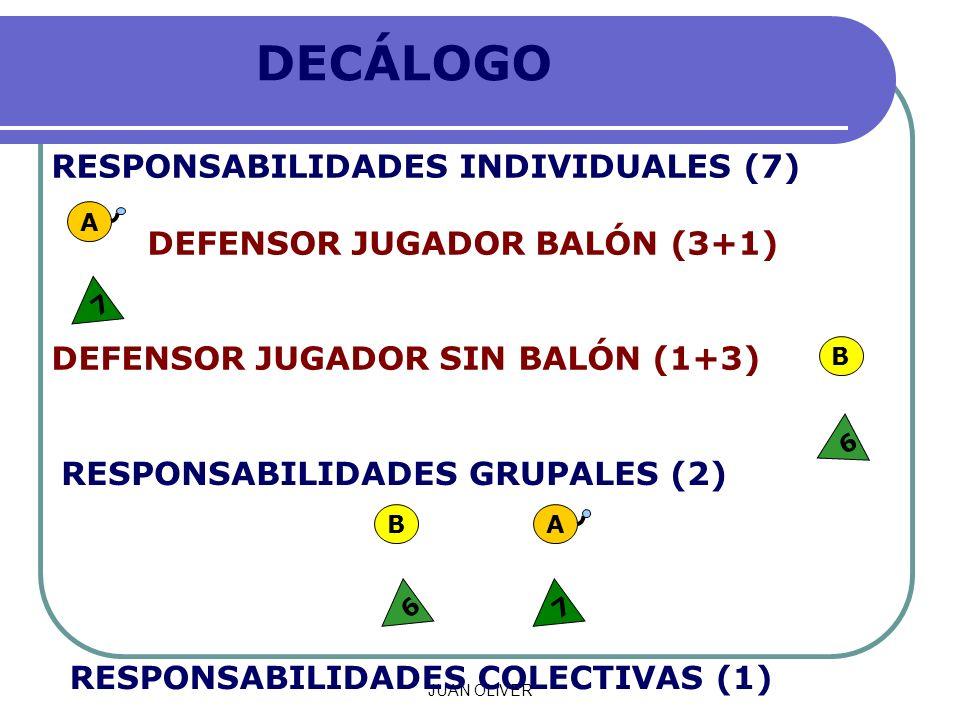 JUAN OLIVER DECÁLOGO RESPONSABILIDADES INDIVIDUALES (7) DEFENSOR JUGADOR BALÓN (3+1) DEFENSOR JUGADOR SIN BALÓN (1+3) RESPONSABILIDADES GRUPALES (2) RESPONSABILIDADES COLECTIVAS (1) A 7 76 A B B 6