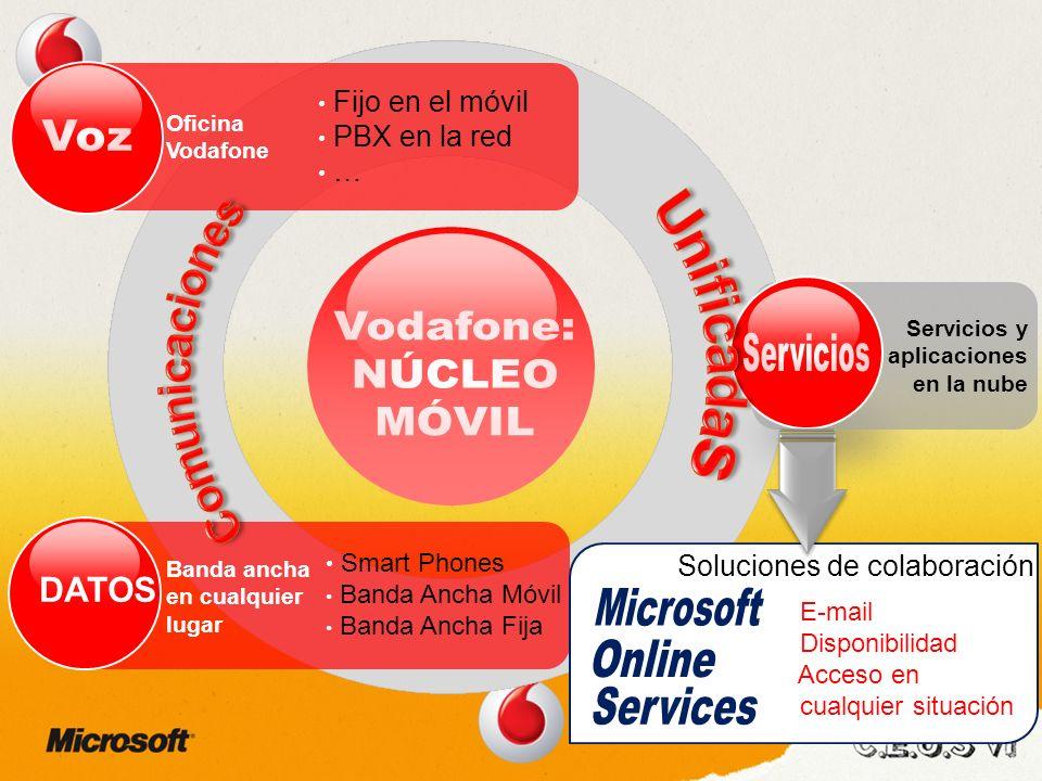 Banda ancha en cualquier lugar DATOS Smart Phones Banda Ancha Móvil Banda Ancha Fija Oficina Vodafone Fijo en el móvil PBX en la red … Servicios y aplicaciones en la nube E-mail Disponibilidad Acceso en cualquier situación Soluciones de colaboración