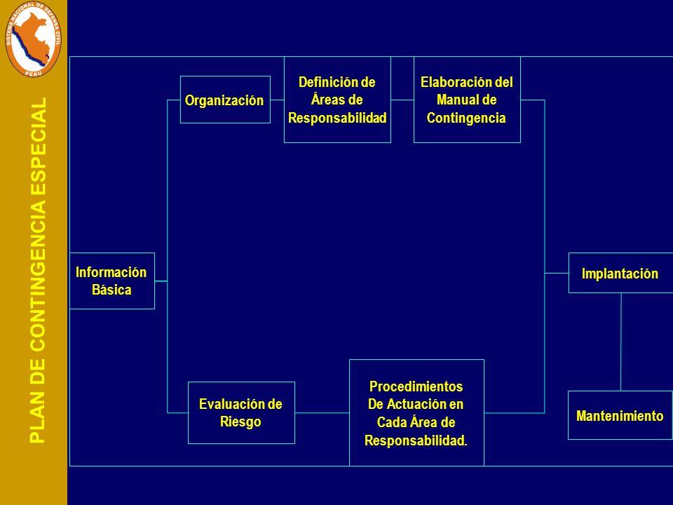 PLAN DE CONTINGENCIA ESPECIAL Información Básica Organización Definición de Áreas de Responsabilidad Elaboración del Manual de Contingencia Evaluación
