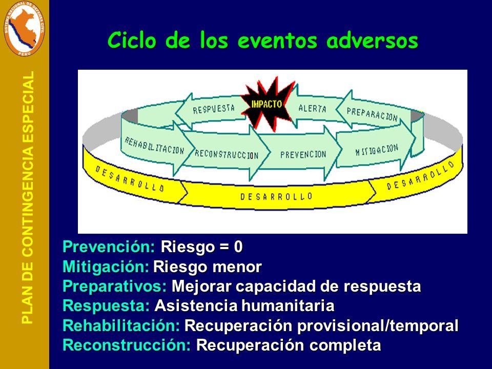 PLAN DE CONTINGENCIA ESPECIAL Ciclo de los eventos adversos Prevención: Riesgo = 0 Mitigación: Riesgo menor Preparativos: Mejorar capacidad de respues