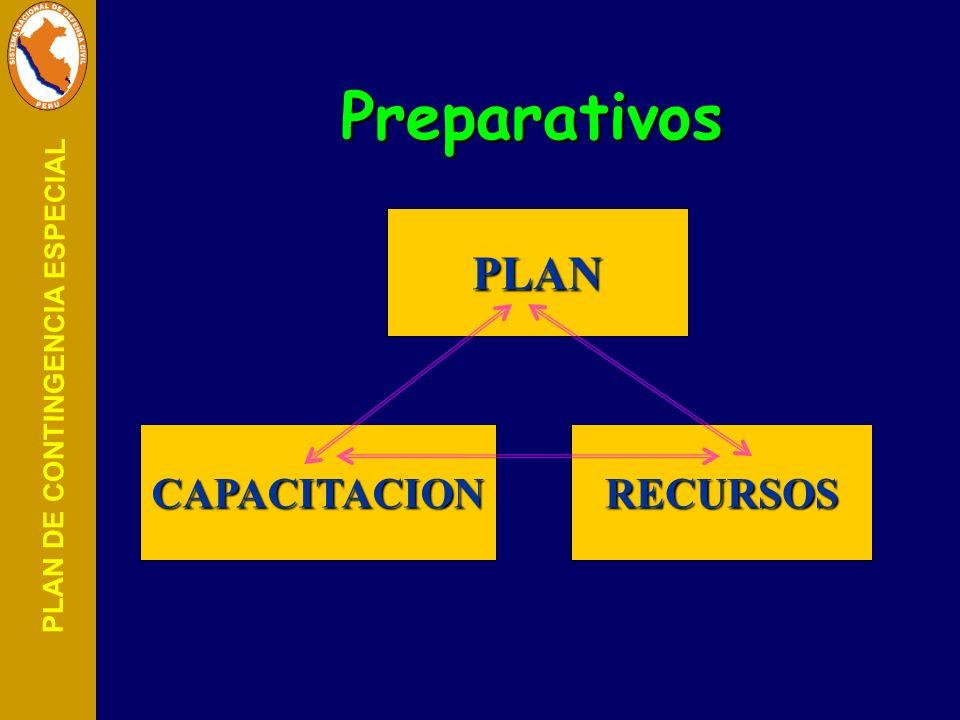 PLAN DE CONTINGENCIA ESPECIAL Métodos principales de análisis de riesgos Métodos principales de análisis de riesgos Método ¿Qué pasaría si...