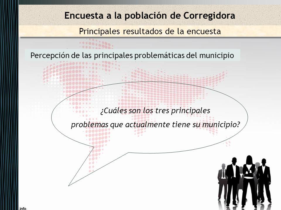 Encuesta a la población de Corregidora Percepción de las principales problemáticas del municipio Principales resultados de la encuesta ¿Cuáles son los