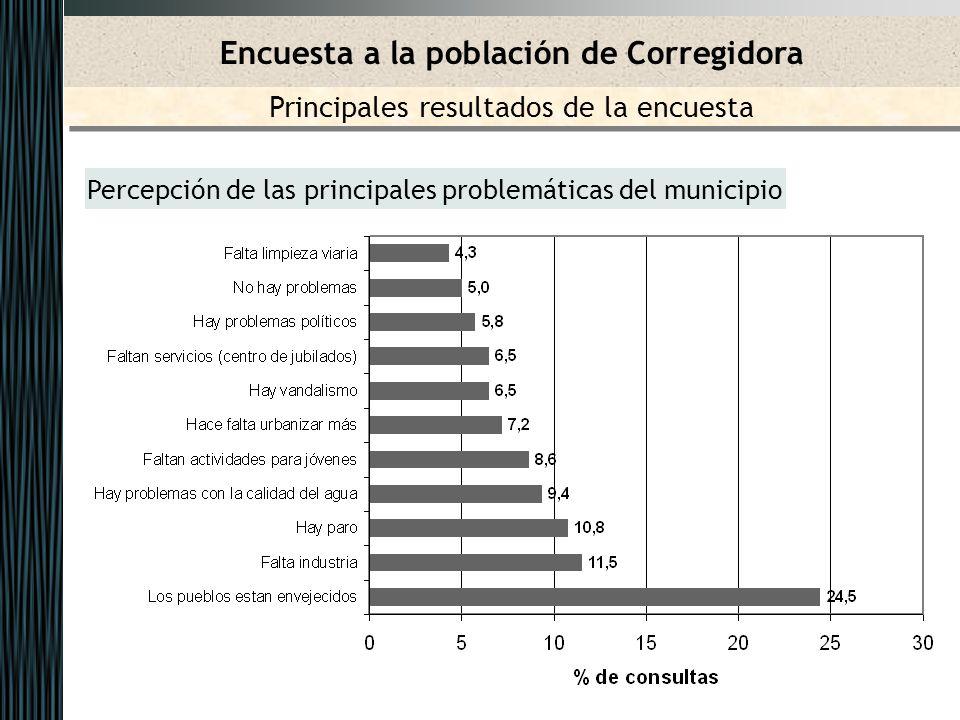 Percepción de las principales problemáticas del municipio Encuesta a la población de Corregidora Principales resultados de la encuesta