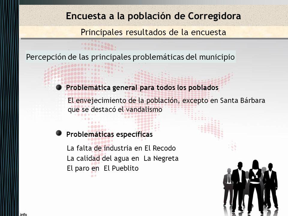 Percepción de las principales problemáticas del municipio Problemática general para todos los poblados El envejecimiento de la población, excepto en S