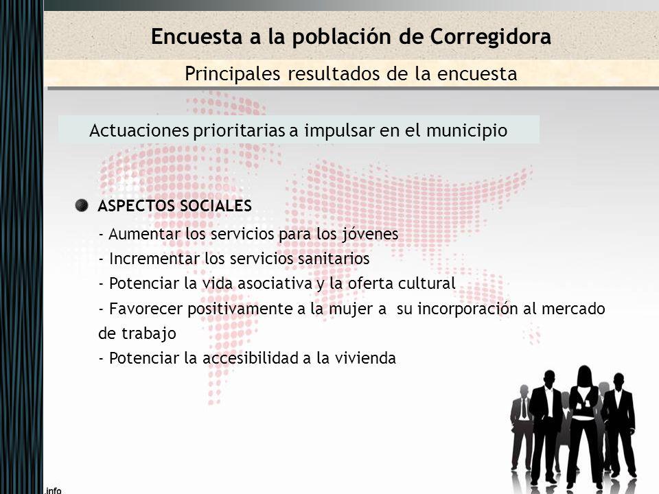 Actuaciones prioritarias a impulsar en el municipio ASPECTOS SOCIALES - Aumentar los servicios para los jóvenes - Incrementar los servicios sanitarios