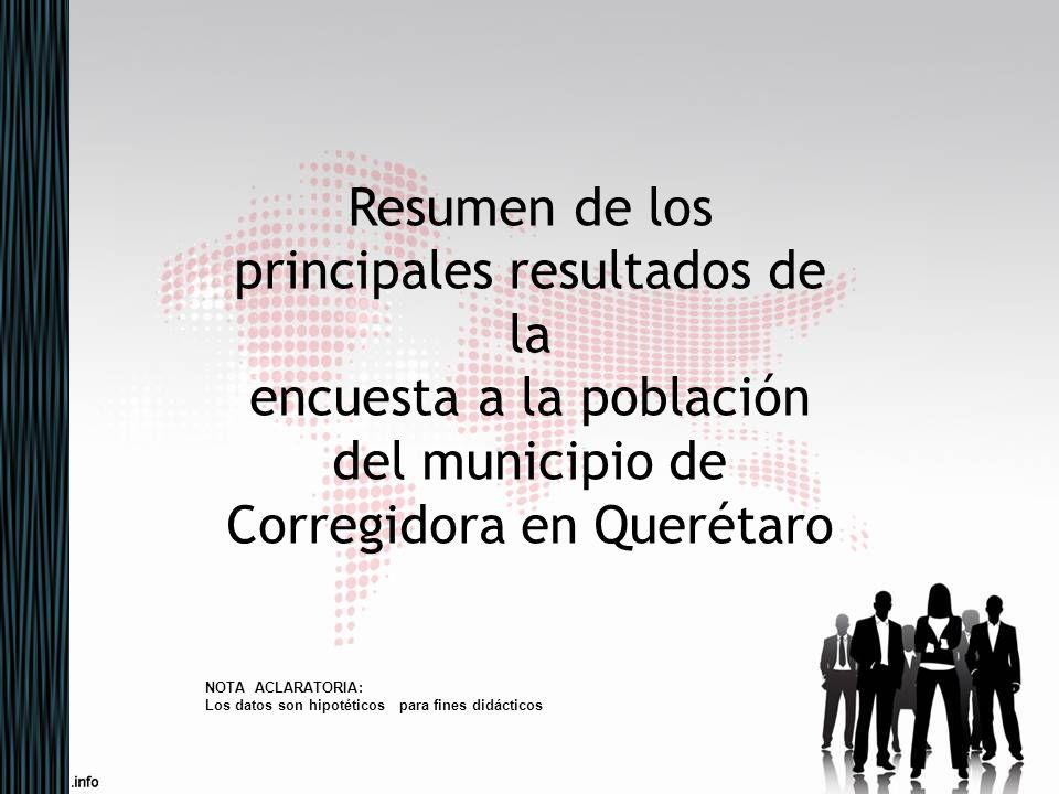 Encuesta a la población de Corregidora Objetivo principal Determinar la percepción que tienen los consultados acerca del estado de su municipio, teniendo en cuenta de manera integrada los aspectos ambientales, sociales y económicos de Corregidora.