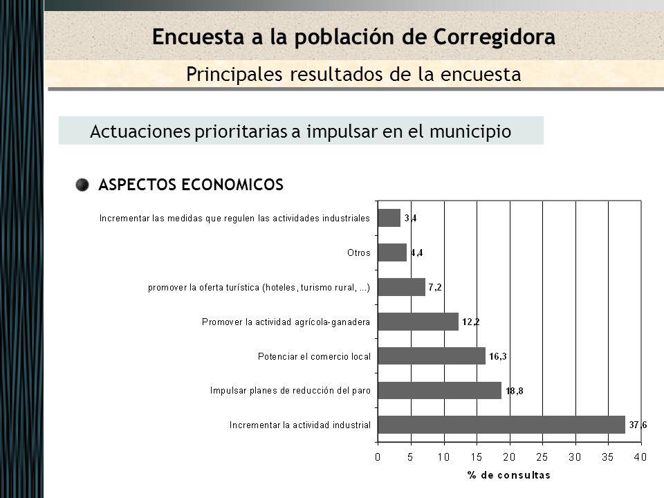 Actuaciones prioritarias a impulsar en el municipio ASPECTOS ECONOMICOS Encuesta a la población de Corregidora Principales resultados de la encuesta