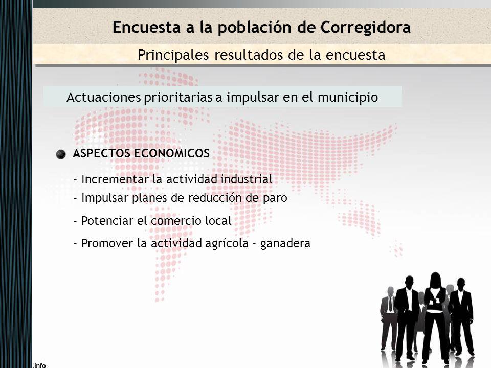 Actuaciones prioritarias a impulsar en el municipio ASPECTOS ECONOMICOS - Incrementar la actividad industrial - Impulsar planes de reducción de paro -