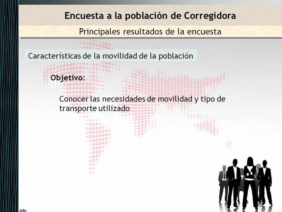 Características de la movilidad de la población Objetivo: Conocer las necesidades de movilidad y tipo de transporte utilizado Encuesta a la población