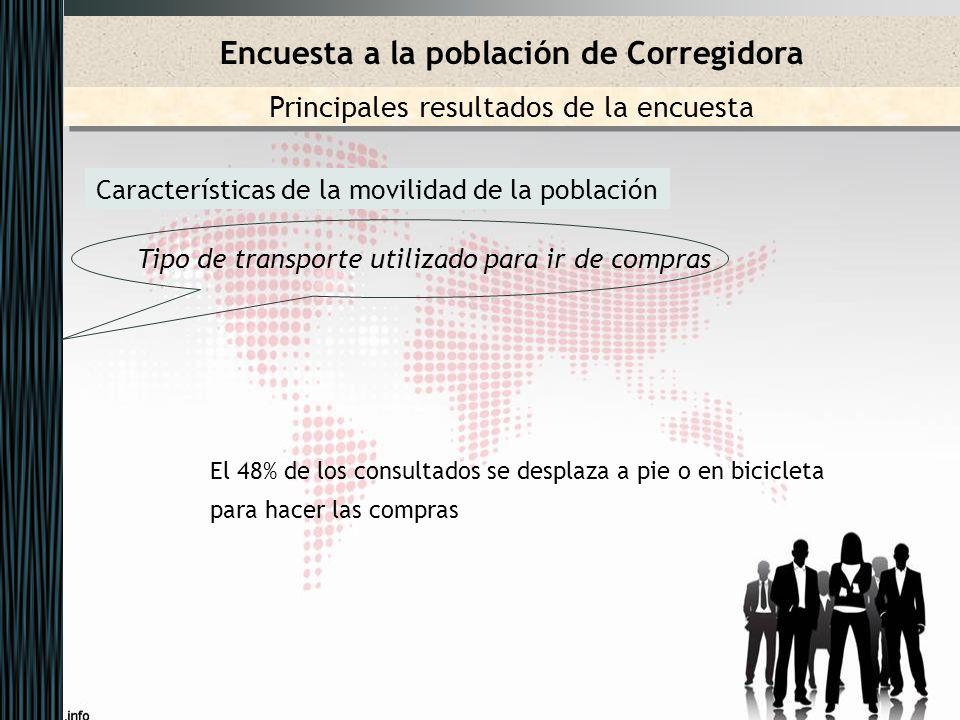 Características de la movilidad de la población Tipo de transporte utilizado para ir de compras Encuesta a la población de Corregidora Principales res