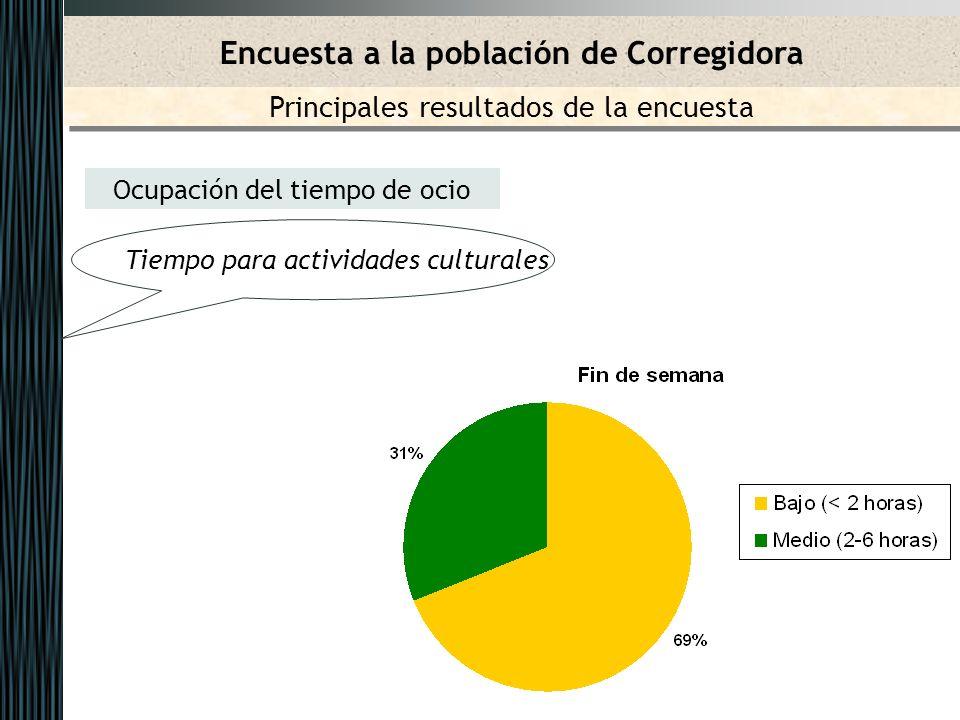 Ocupación del tiempo de ocio Tiempo para actividades culturales Encuesta a la población de Corregidora Principales resultados de la encuesta
