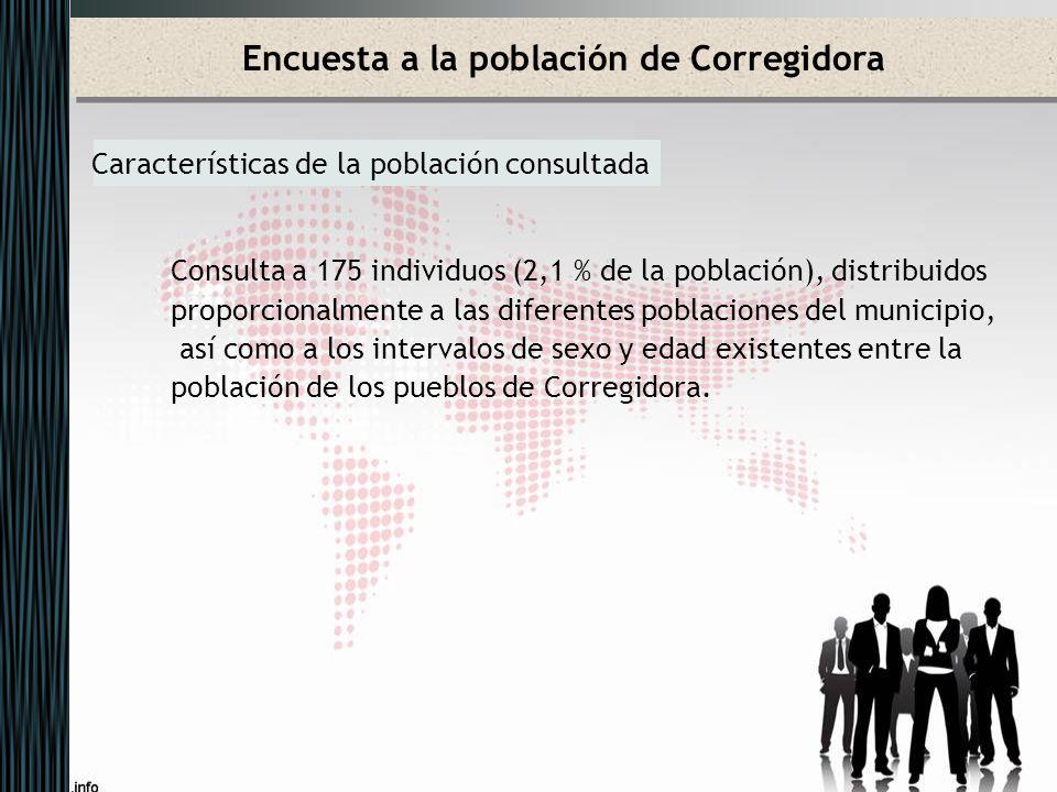 Encuesta a la población de Corregidora Características de la población consultada Consulta a 175 individuos (2,1 % de la población), distribuidos prop